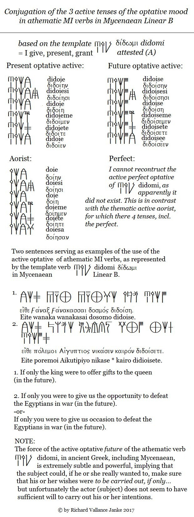 athematic-mi-optative-active-verbs-template-didomi-in-mycenaean-linear-b