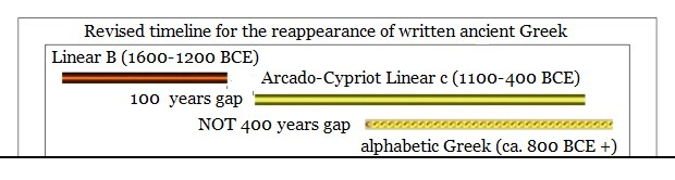revised-timeline-for-the-reappearance-of-written-ancient-greek