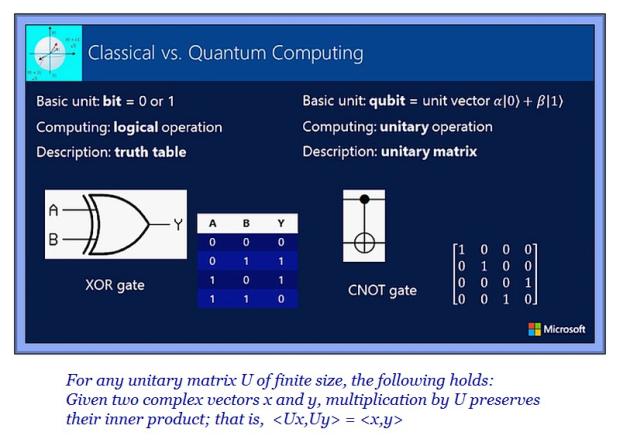 unitary-matrix-620