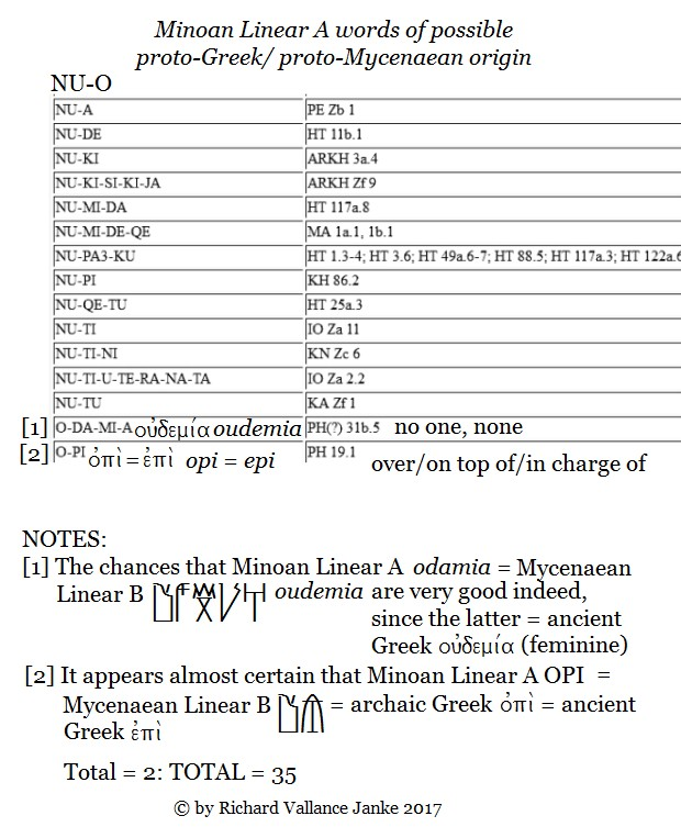 minoan-linear-a-words-under-o-of-possible-proto-greek-origin