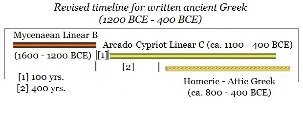 revised-timeline-wirtten-greek-1200-bce-300-bce