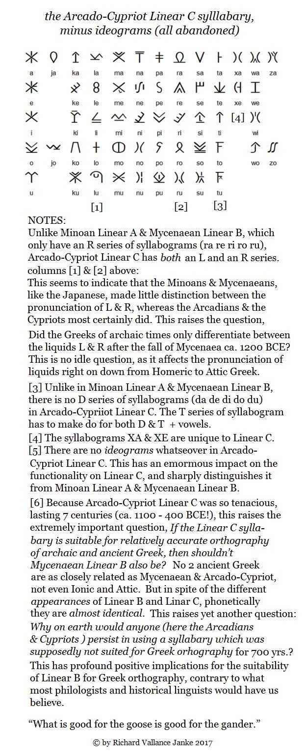 the-arcado-cypriot-linear-c-syllabary-annotated