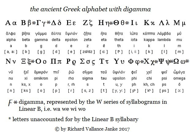 ancient Greek alphabet with digamma
