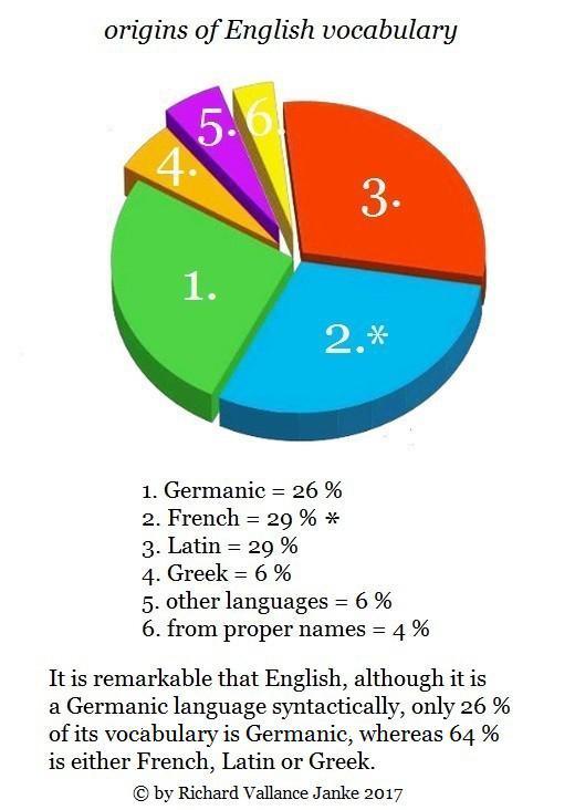 origins of English vocabulary