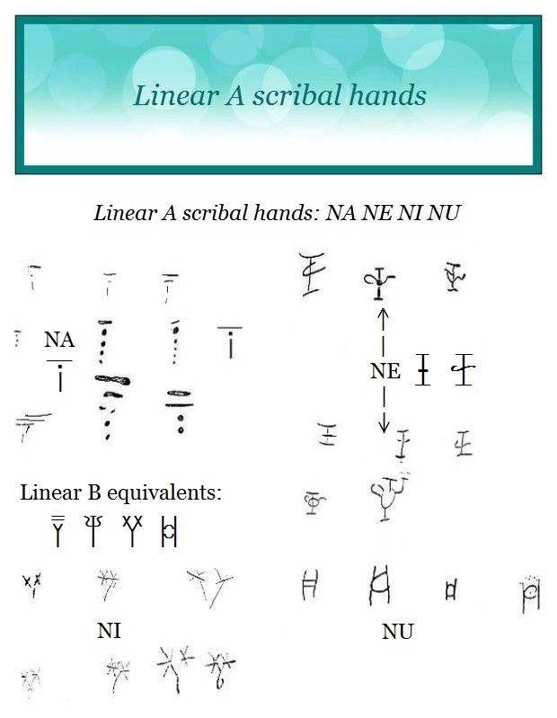 Linear A N series of syllabograms