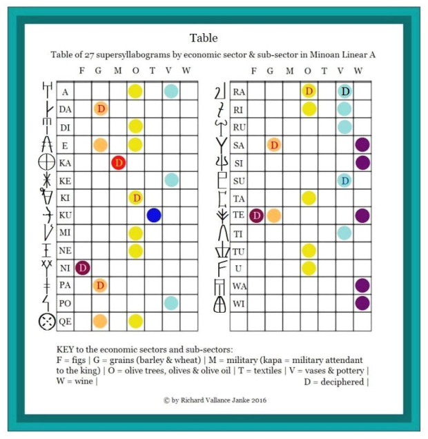 Table 5 Table of 27 supersyllabograms in Minoan Linear A revised 2017