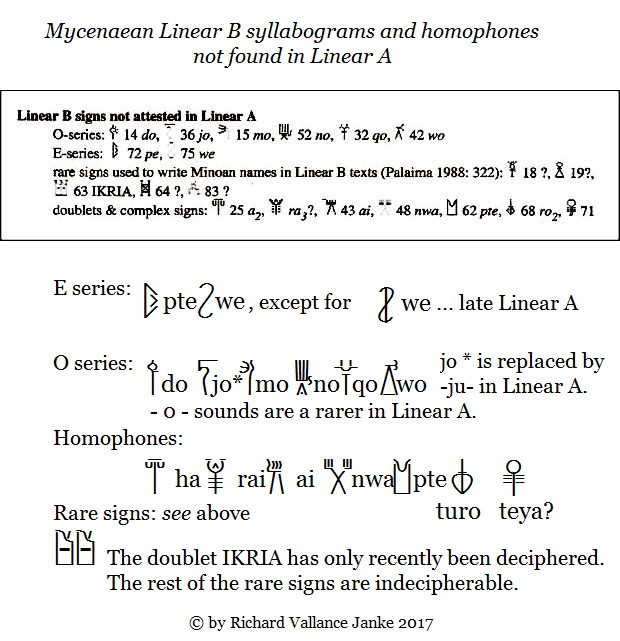 Linear B syllabograms and homophones not in Linear A