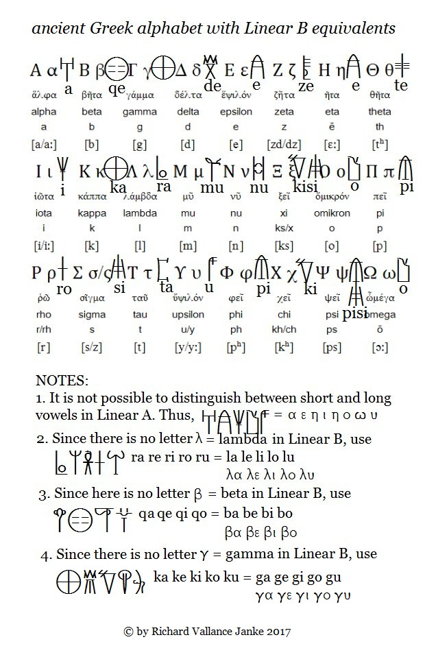 ancient greek alphabet with Liniear B correspondences