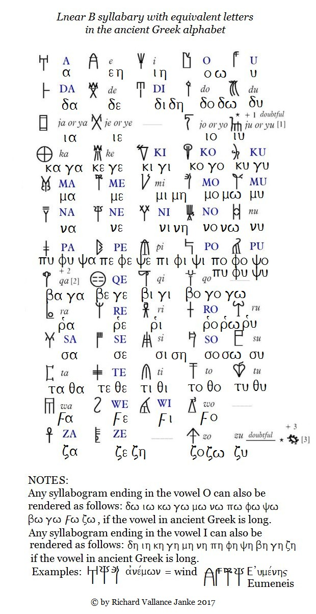 linear b syllabary with ancient Greek alphabet correspondences