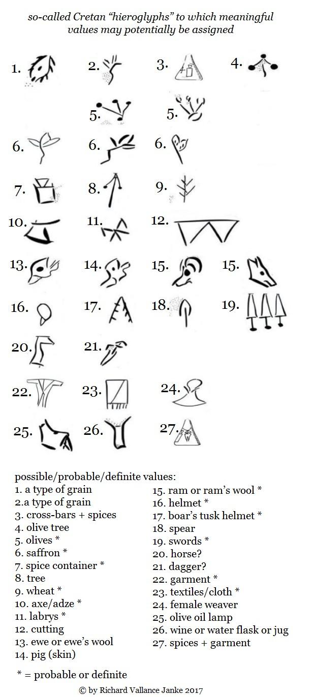 possible or probable or definite known Cretan hieroglyphs