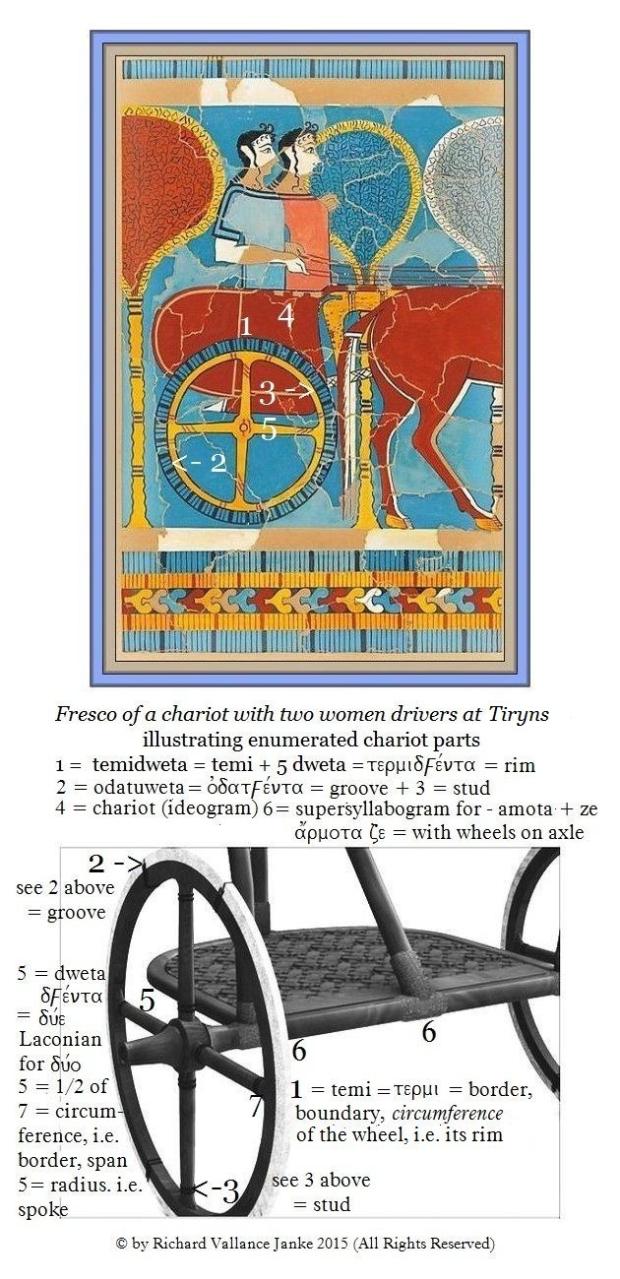 Tiryns fresco women charioteers