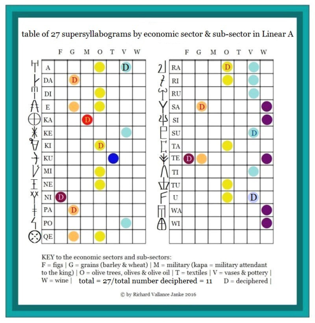620 Table 5 Table of 27 supersyllabograms in Minoan Linear A