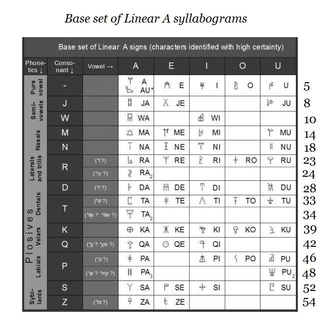 Linear A base syllabary