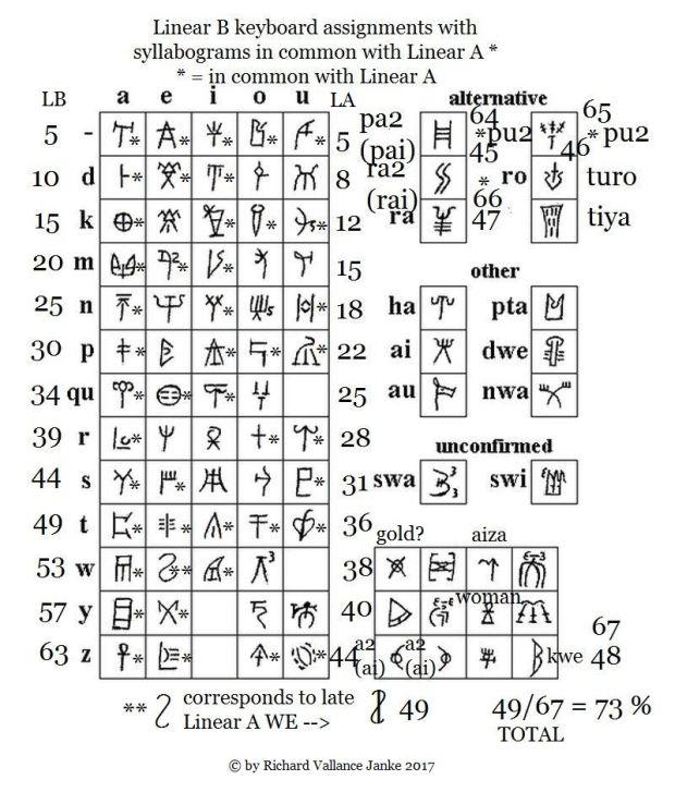 Linear B sylabary cf. Linear A 620