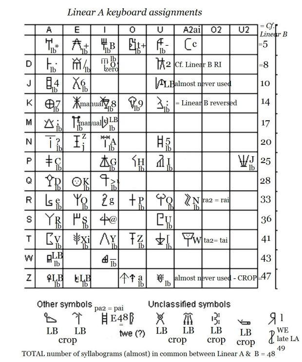 Minoan Linear A keyboard assignments620