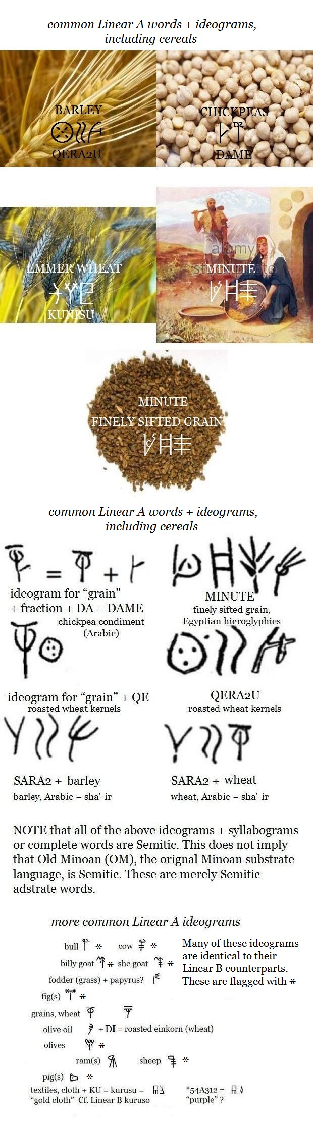 all Linear A ideograms grains