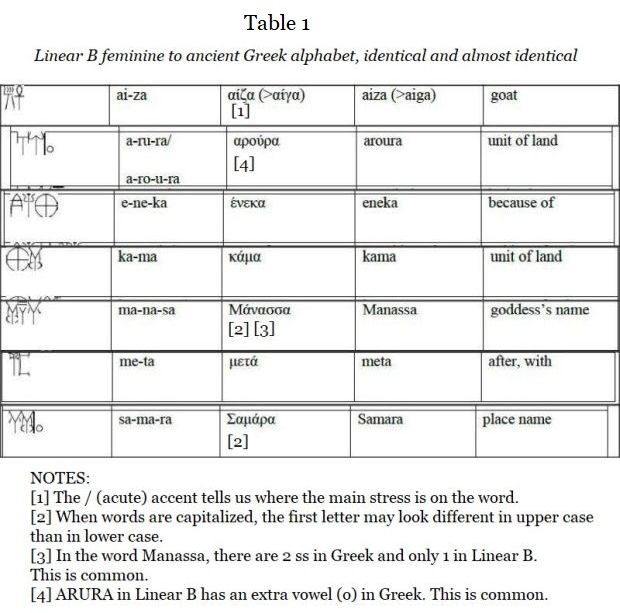 converting Linear A to ancient Greek level1a