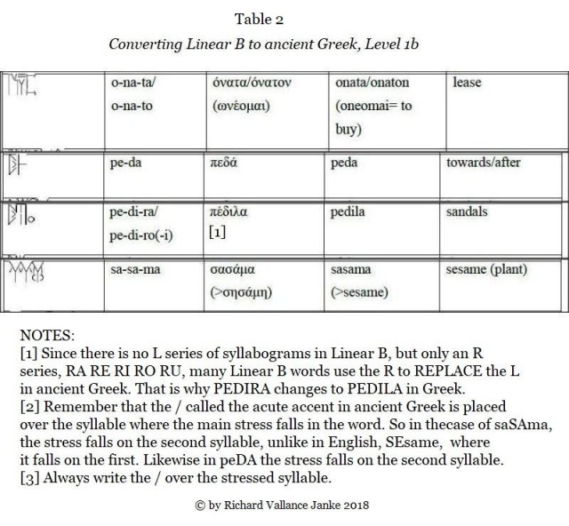 converting Linear A to ancient Greek level1b
