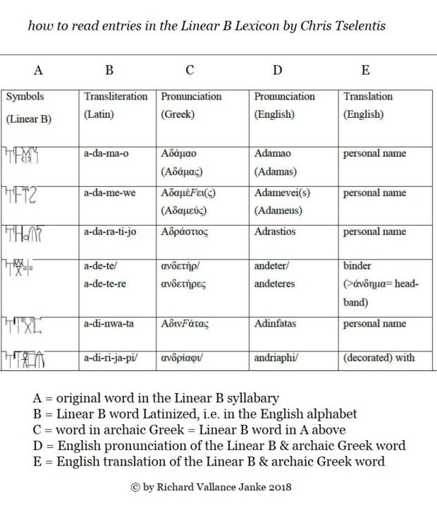 how to read entries in the Linear B Lexicon620