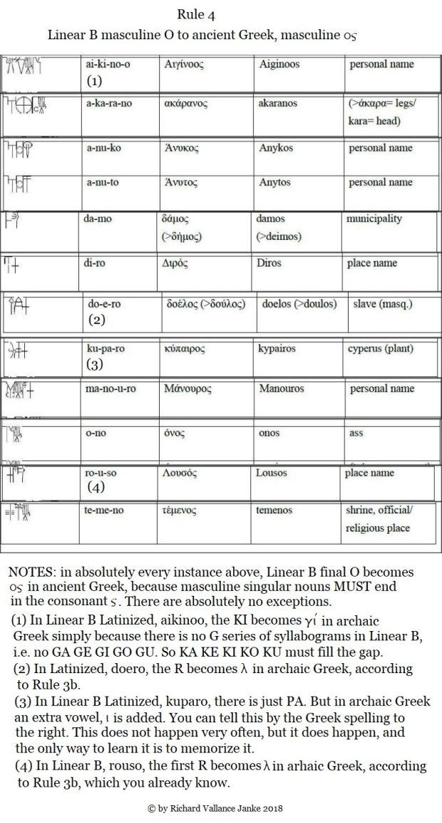 Rule 4 masculine Linear B O to Greek OS620
