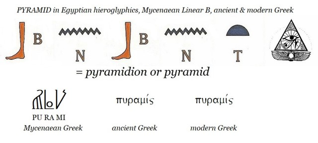 BNBNT = pyramid in Egyptian hieroglyphics, Mycenaean Linear B, ancient and modern Greek
