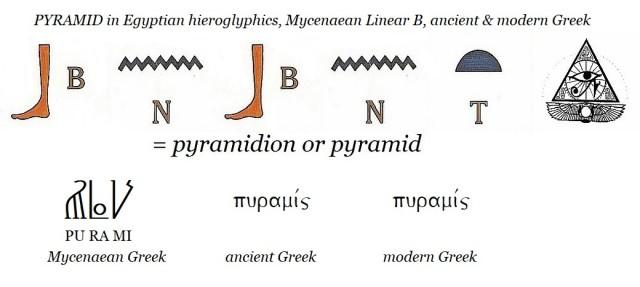BNBNT = pyramid in Egyptian hieroglyphics, Mycenaean Linear B, ancient and modern Greek