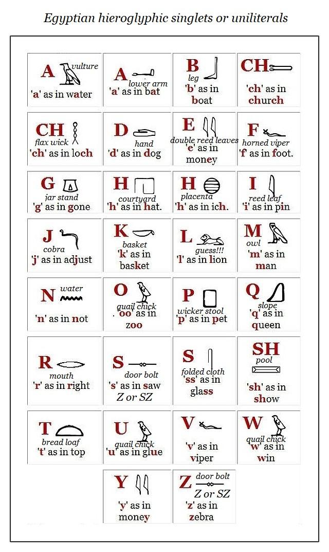 Egyptian hieroglyphic uniliterals