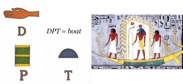 Egyptian hieroglyphics D P T = boat