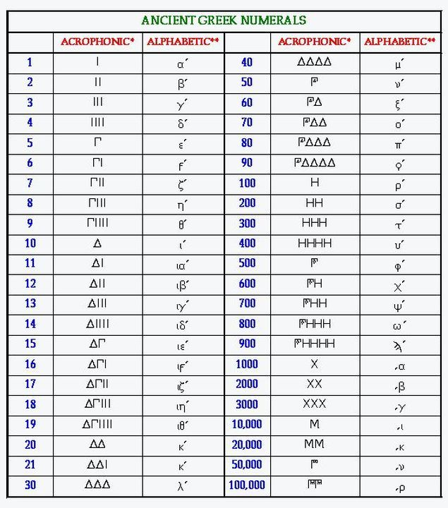 ancient greek numerals
